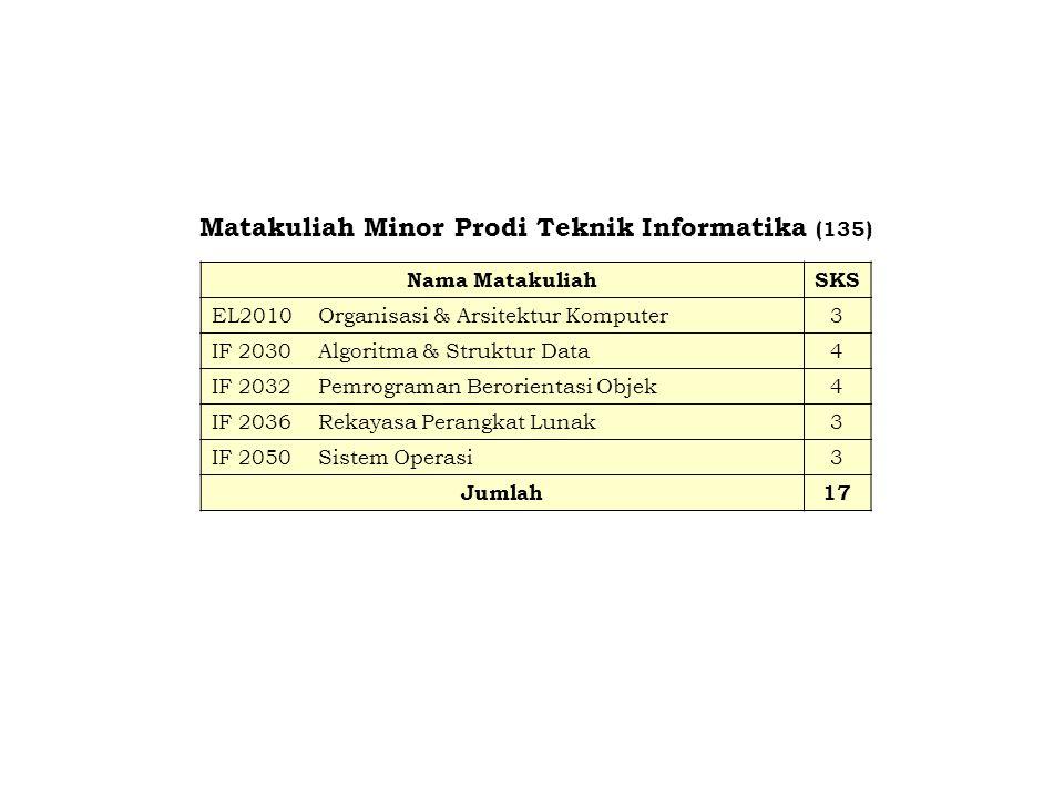 Matakuliah Minor Prodi Teknik Informatika (135) Nama MatakuliahSKS EL2010Organisasi & Arsitektur Komputer3 IF 2030Algoritma & Struktur Data4 IF 2032Pe