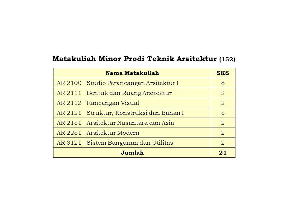 Matakuliah Minor Prodi Teknik Arsitektur (152) Nama MatakuliahSKS AR 2100Studio Perancangan Arsitektur I8 AR 2111Bentuk dan Ruang Arsitektur2 AR 2112R