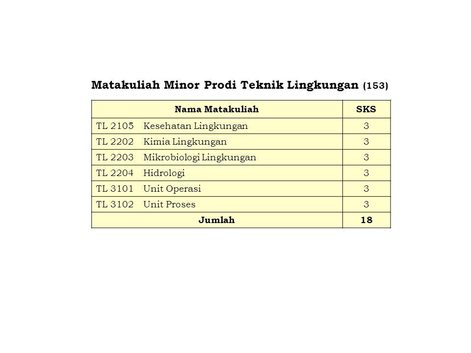Matakuliah Minor Prodi Teknik Lingkungan (153) Nama MatakuliahSKS TL 2105Kesehatan Lingkungan3 TL 2202Kimia Lingkungan3 TL 2203Mikrobiologi Lingkungan