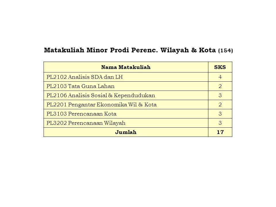 Matakuliah Minor Prodi Perenc. Wilayah & Kota (154) Nama MatakuliahSKS PL2102 Analisis SDA dan LH4 PL2103 Tata Guna Lahan2 PL2106 Analisis Sosial & Ke