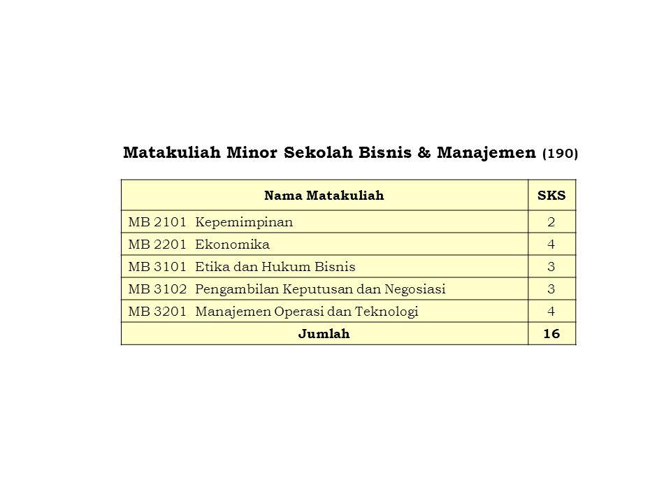 Matakuliah Minor Sekolah Bisnis & Manajemen (190) Nama MatakuliahSKS MB 2101Kepemimpinan2 MB 2201Ekonomika4 MB 3101Etika dan Hukum Bisnis3 MB 3102Peng