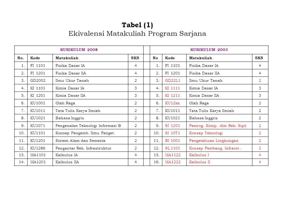Tabel (1) Ekivalensi Matakuliah Program Sarjana KURIKULUM 2008KURIKULUM 2003 No.KodeMatakuliahSKSNoKodeMatakuliahSKS 1.FI1101Fisika Dasar IA41.FI1101F