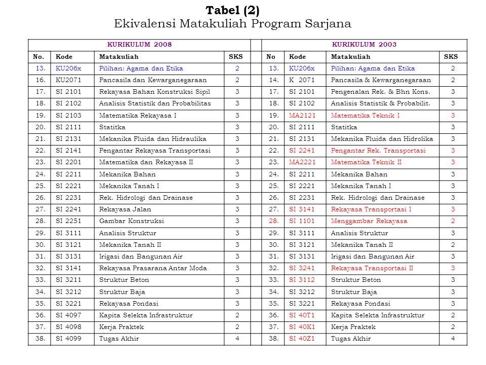 Tabel (2) Ekivalensi Matakuliah Program Sarjana KURIKULUM 2008KURIKULUM 2003 No.KodeMatakuliahSKSNoKodeMatakuliahSKS 13.KU206xPilihan: Agama dan Etika