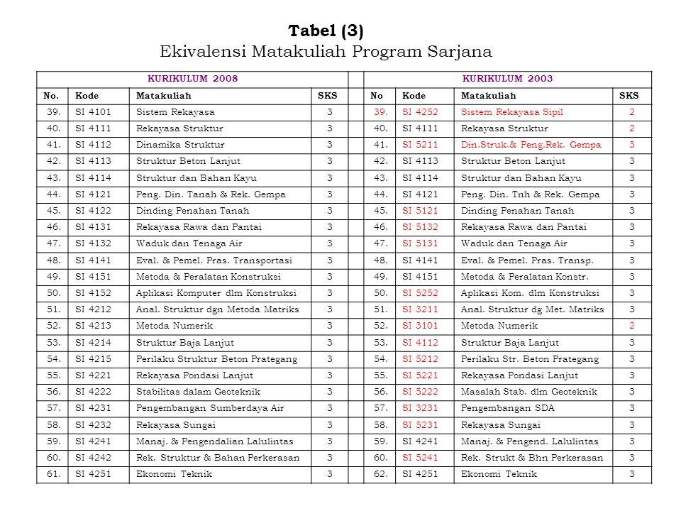 Tabel (3) Ekivalensi Matakuliah Program Sarjana KURIKULUM 2008KURIKULUM 2003 No.KodeMatakuliahSKSNoKodeMatakuliahSKS 39.SI4101Sistem Rekayasa339.SI425