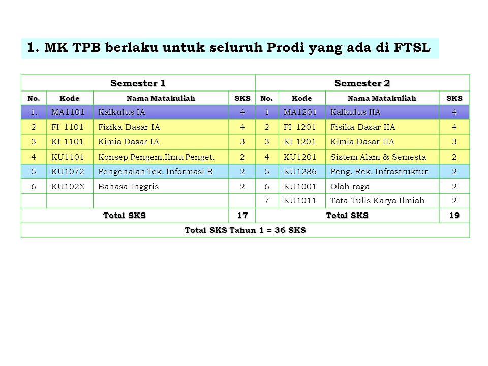 1.MK TPB berlaku untuk seluruh Prodi yang ada di FTSL Semester 1 Semester 2 No.Kode Nama Matakuliah SKSNo.Kode SKS 1.MA1101 Kalkulus IA 41MA1201 Kalku