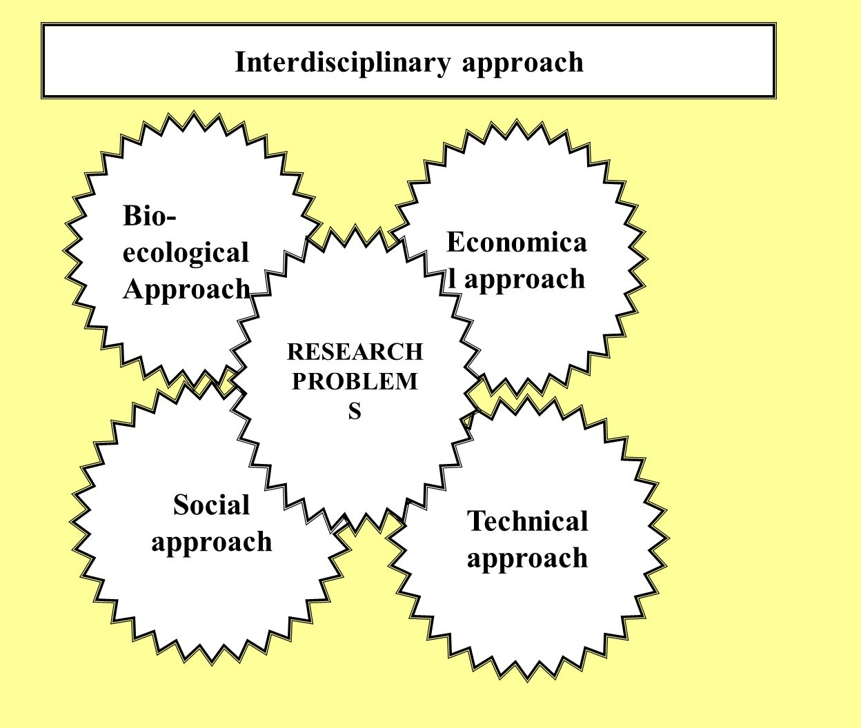 Interdisciplinary approach Bio- ecological Approach Economica l approach Social approach Technical approach RESEARCH PROBLEM S