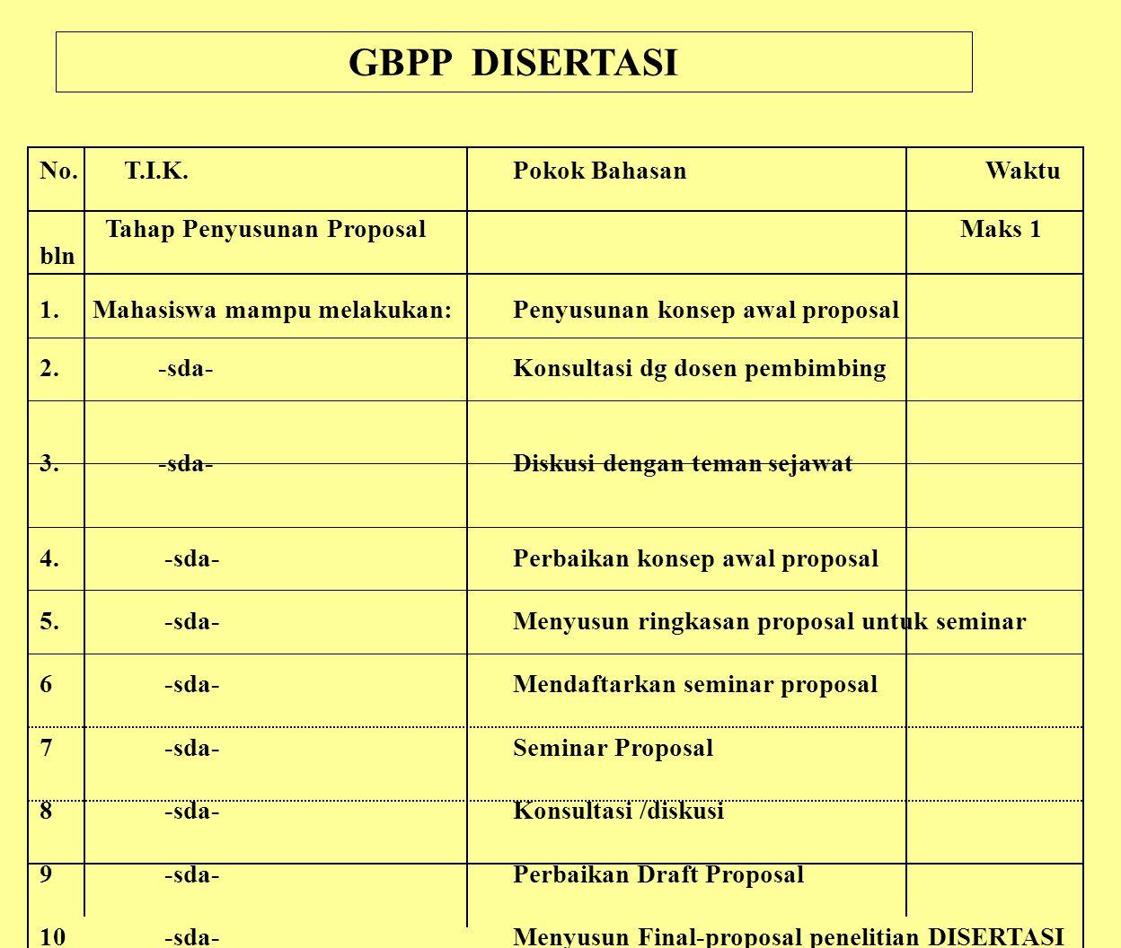 GBPP DISERTASI No. T.I.K. Pokok Bahasan Waktu Tahap Penyusunan Proposal Maks 1 bln 1. Mahasiswa mampu melakukan:Penyusunan konsep awal proposal 2.-sda