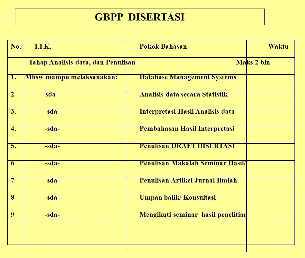 GBPP DISERTASI No. T.I.K. Pokok Bahasan Waktu Tahap Analisis data, dan Penulisan Maks 2 bln 1. Mhsw mampu melaksanakan:Database Management Systems 2-s
