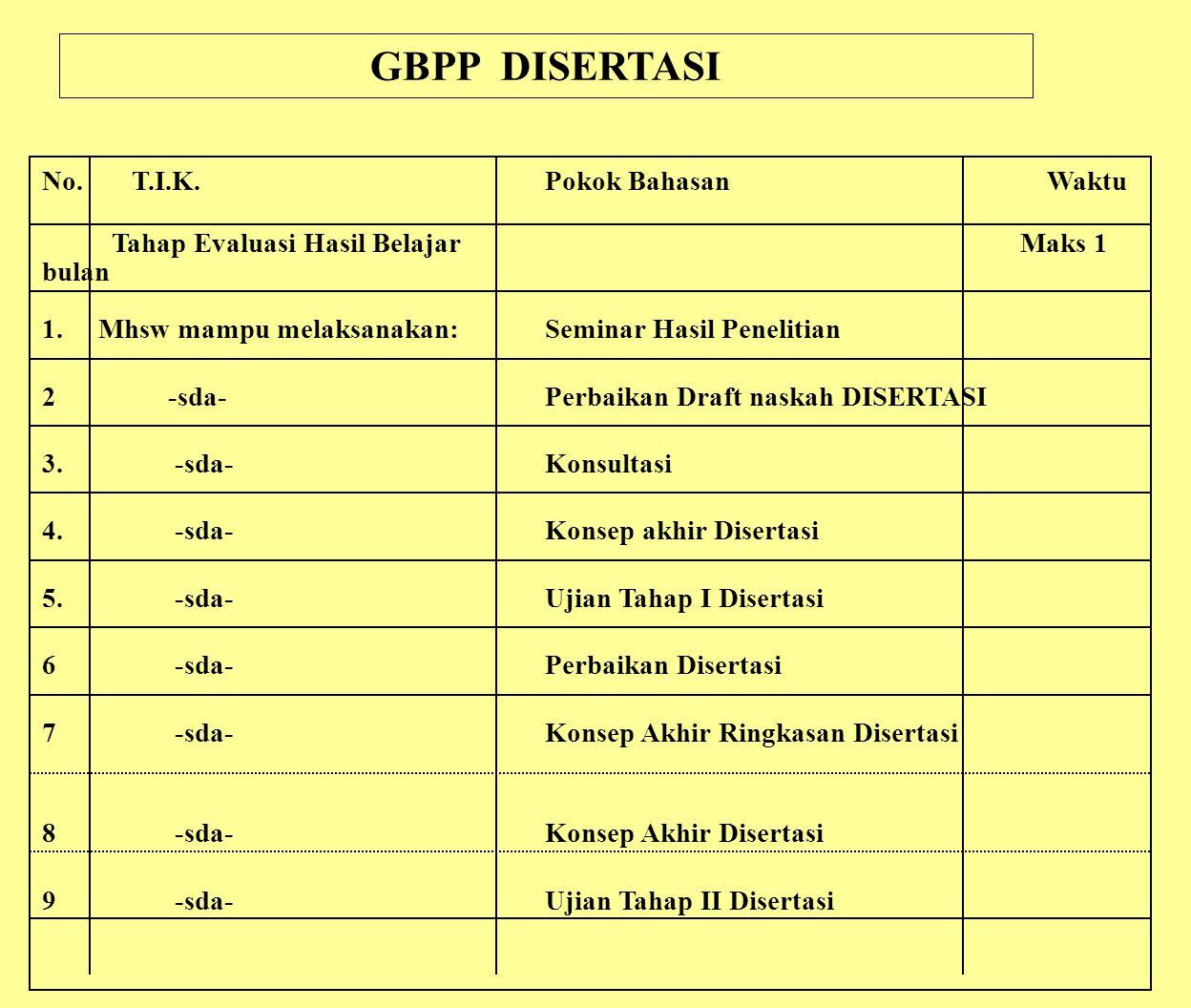 GBPP DISERTASI No. T.I.K. Pokok Bahasan Waktu Tahap Evaluasi Hasil Belajar Maks 1 bulan 1. Mhsw mampu melaksanakan:Seminar Hasil Penelitian 2-sda-Perb
