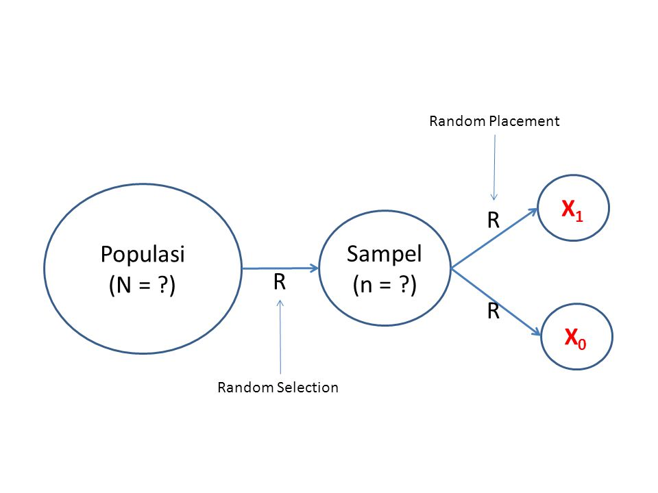 Populasi (N = ?) Sampel (n = ?) X1X1 X0X0 R R R Random Selection Random Placement