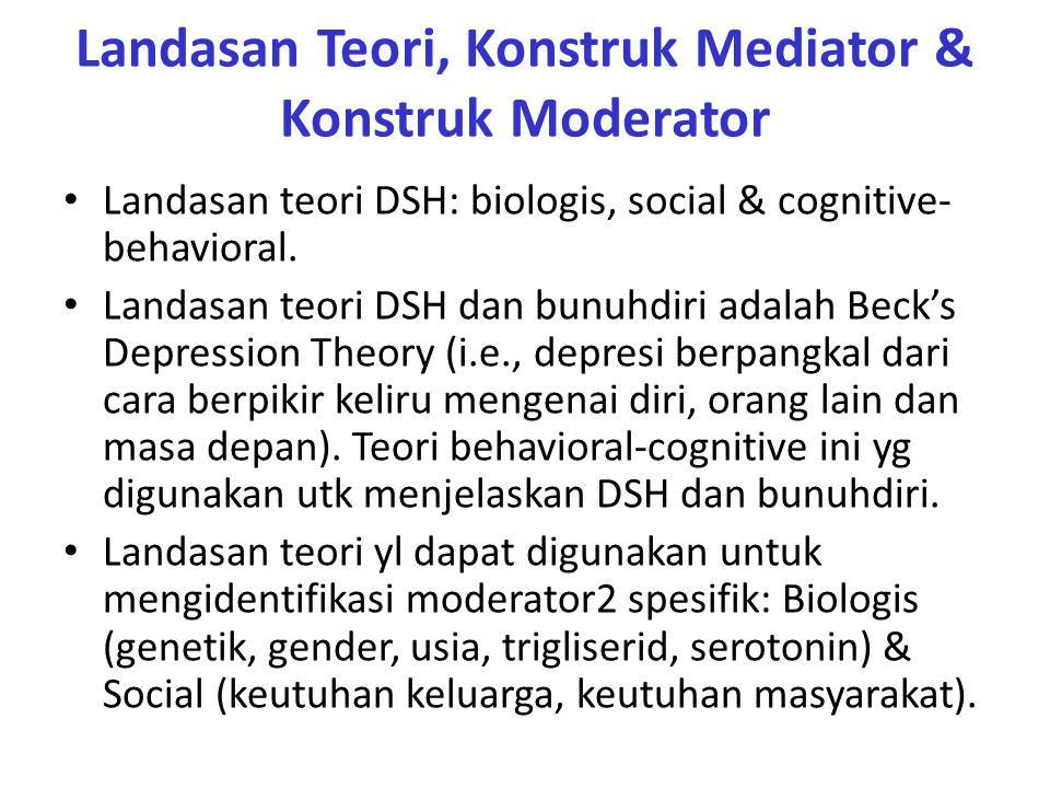 Landasan Teori, Konstruk Mediator & Konstruk Moderator Landasan teori DSH: biologis, social & cognitive- behavioral.