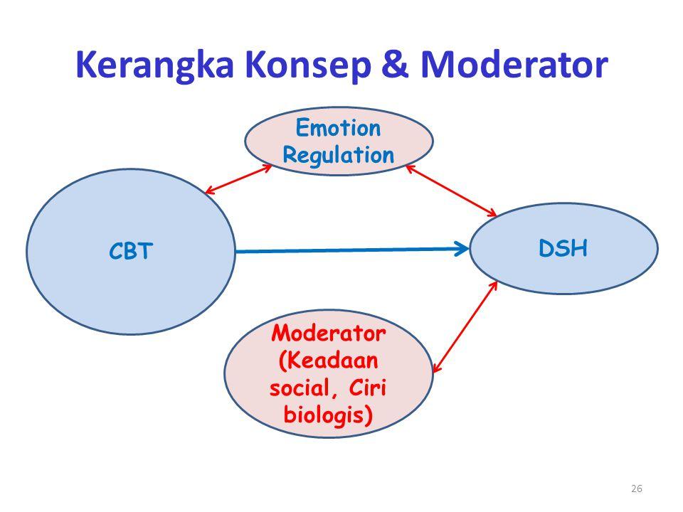 Kerangka Konsep & Moderator 26 Moderator (Keadaan social, Ciri biologis) CBT DSH Emotion Regulation