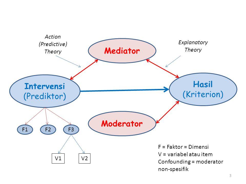 3 Moderator Intervensi (Prediktor) Hasil (Kriterion) Mediator V2V2V1 Explanatory Theory F1F3F2 F = Faktor = Dimensi V = variabel atau item Confounding = moderator non-spesifik Action (Predictive) Theory