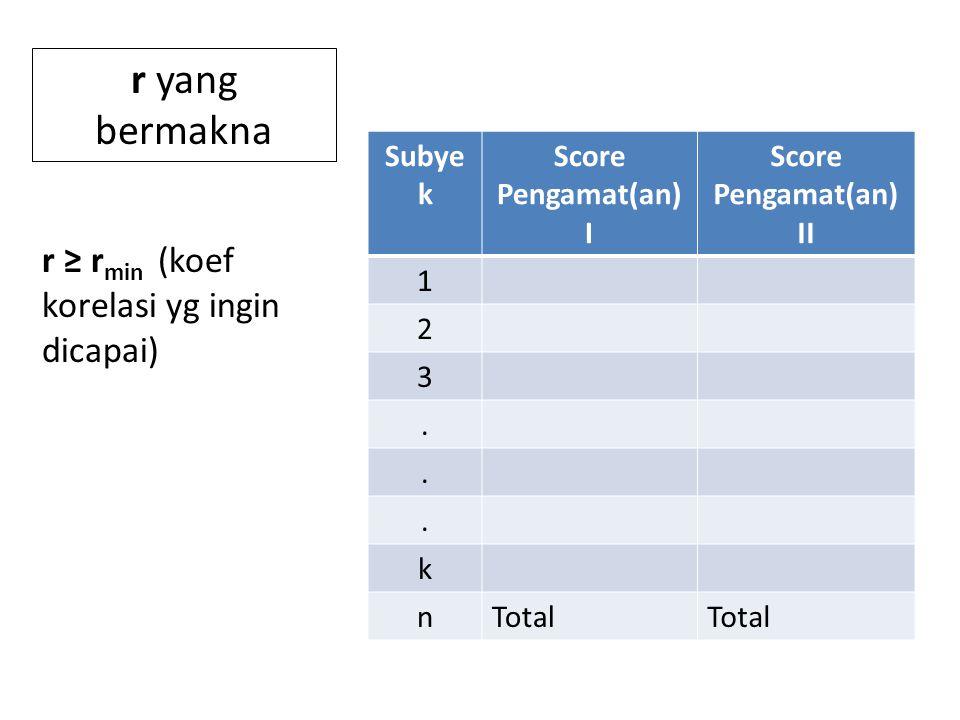 Subye k Score Pengamat(an) I Score Pengamat(an) II 1 2 3...