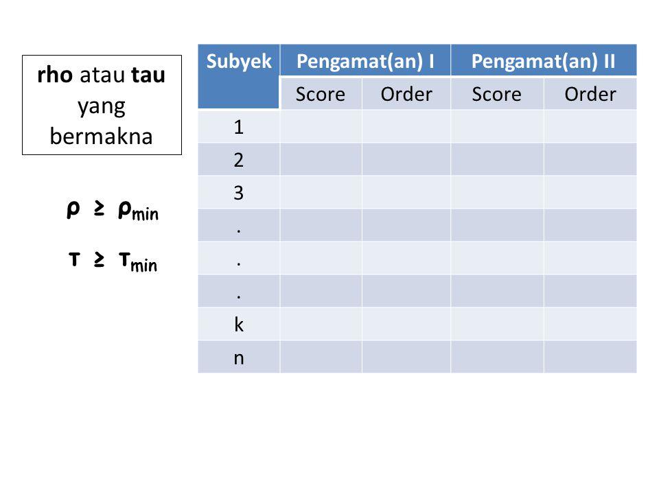 SubyekPengamat(an) IPengamat(an) II ScoreOrderScoreOrder 1 2 3...