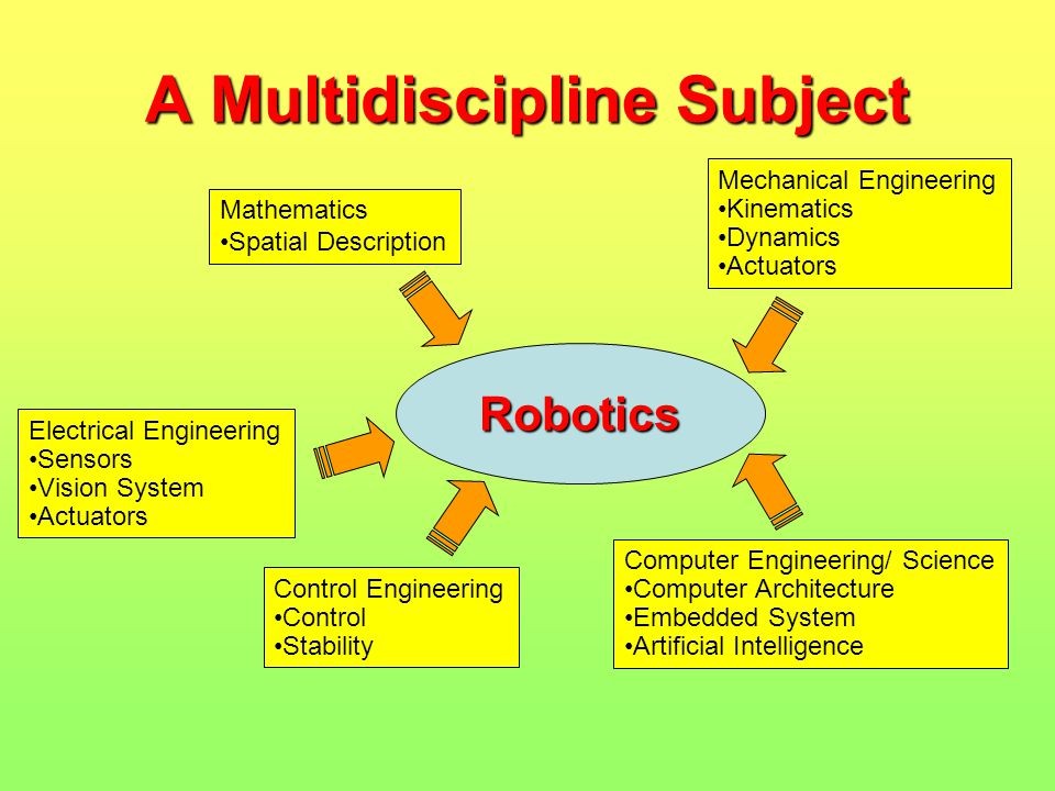A Multidiscipline Subject Robotics Mathematics Spatial Description Mechanical Engineering Kinematics Dynamics Actuators Computer Engineering/ Science