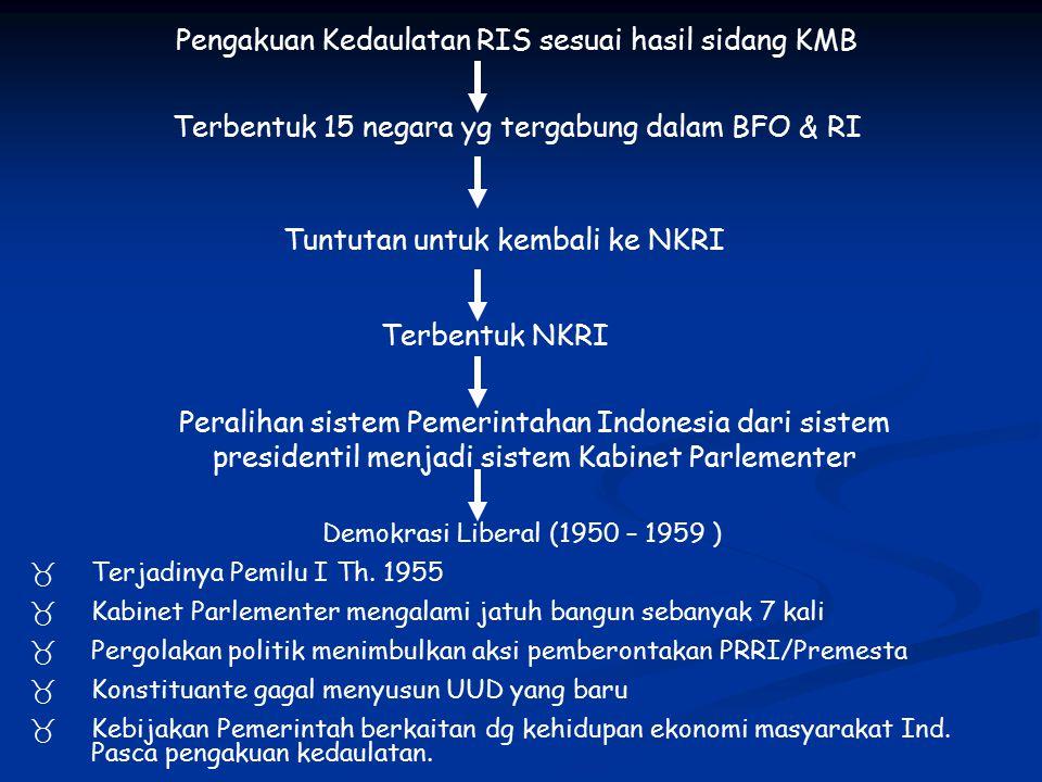 Pengakuan Kedaulatan RIS sesuai hasil sidang KMB Terbentuk 15 negara yg tergabung dalam BFO & RI Tuntutan untuk kembali ke NKRI Terbentuk NKRI Peralihan sistem Pemerintahan Indonesia dari sistem presidentil menjadi sistem Kabinet Parlementer Demokrasi Liberal (1950 – 1959 )  Terjadinya Pemilu I Th.