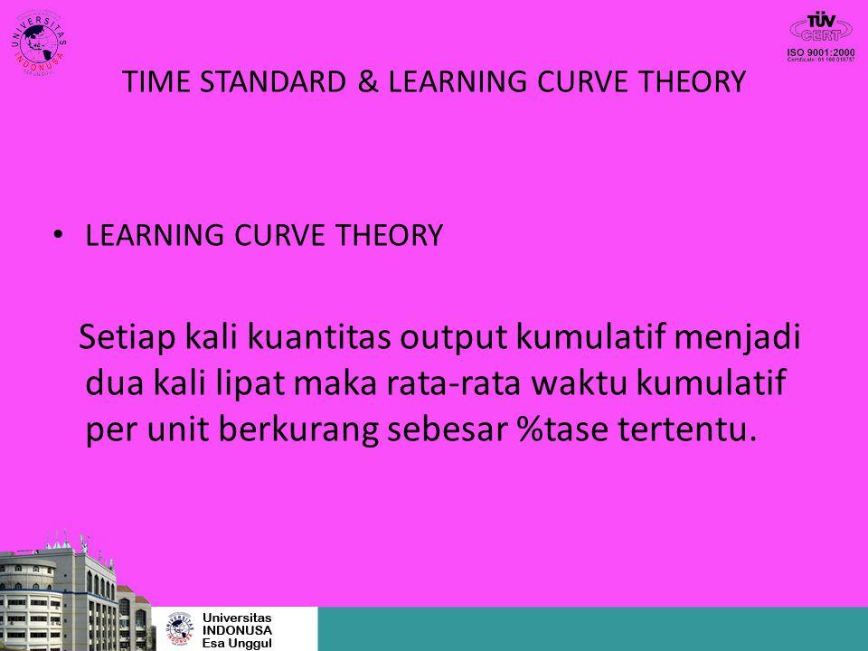 TIME STANDARD & LEARNING CURVE THEORY LEARNING CURVE THEORY Setiap kali kuantitas output kumulatif menjadi dua kali lipat maka rata-rata waktu kumulat