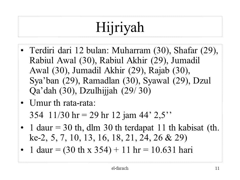 el-farach10 Hijriyah Tahun ini diciptakan oleh Khalifah Umar ibn al-Khattab (634-644 M) Tahun terjadinya peristiwa Hijrah dijadikan tahun pertama yait