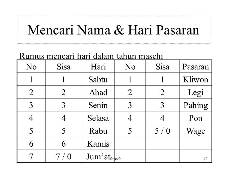 el-farach11 Hijriyah Terdiri dari 12 bulan: Muharram (30), Shafar (29), Rabiul Awal (30), Rabiul Akhir (29), Jumadil Awal (30), Jumadil Akhir (29), Ra