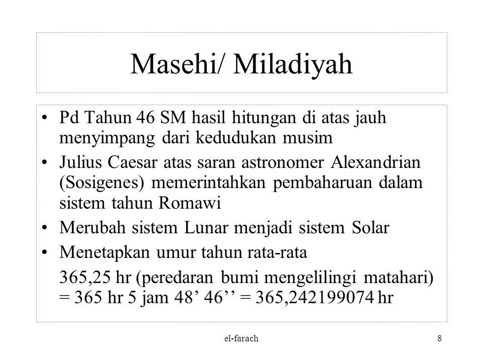 el-farach8 Masehi/ Miladiyah Pd Tahun 46 SM hasil hitungan di atas jauh menyimpang dari kedudukan musim Julius Caesar atas saran astronomer Alexandrian (Sosigenes) memerintahkan pembaharuan dalam sistem tahun Romawi Merubah sistem Lunar menjadi sistem Solar Menetapkan umur tahun rata-rata 365,25 hr (peredaran bumi mengelilingi matahari) = 365 hr 5 jam 48' 46'' = 365,242199074 hr