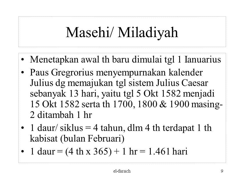 el-farach9 Masehi/ Miladiyah Menetapkan awal th baru dimulai tgl 1 Ianuarius Paus Gregrorius menyempurnakan kalender Julius dg memajukan tgl sistem Julius Caesar sebanyak 13 hari, yaitu tgl 5 Okt 1582 menjadi 15 Okt 1582 serta th 1700, 1800 & 1900 masing- 2 ditambah 1 hr 1 daur/ siklus = 4 tahun, dlm 4 th terdapat 1 th kabisat (bulan Februari) 1 daur = (4 th x 365) + 1 hr = 1.461 hari