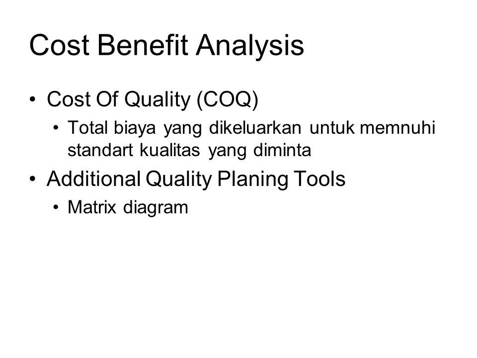 Cost Of Quality (COQ) Total biaya yang dikeluarkan untuk memnuhi standart kualitas yang diminta Additional Quality Planing Tools Matrix diagram