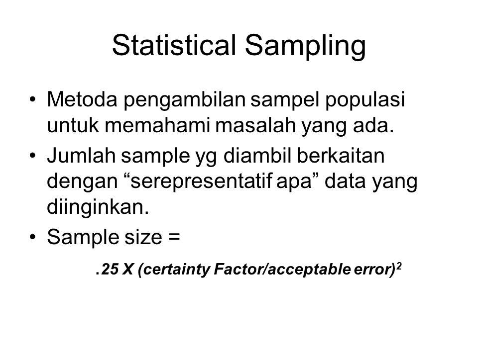 """Statistical Sampling Metoda pengambilan sampel populasi untuk memahami masalah yang ada. Jumlah sample yg diambil berkaitan dengan """"serepresentatif ap"""