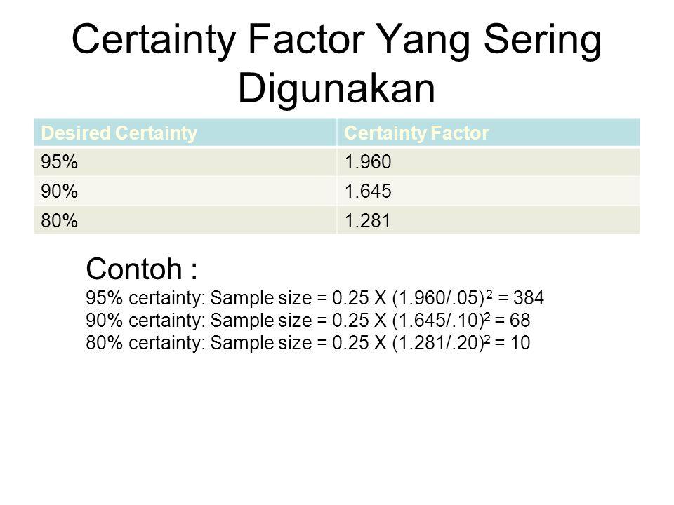Certainty Factor Yang Sering Digunakan Desired CertaintyCertainty Factor 95%1.960 90%1.645 80%1.281 Contoh : 95% certainty: Sample size = 0.25 X (1.96