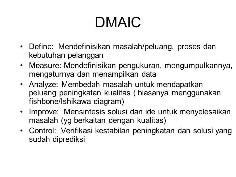DMAIC Define: Mendefinisikan masalah/peluang, proses dan kebutuhan pelanggan Measure: Mendefinisikan pengukuran, mengumpulkannya, mengaturnya dan mena