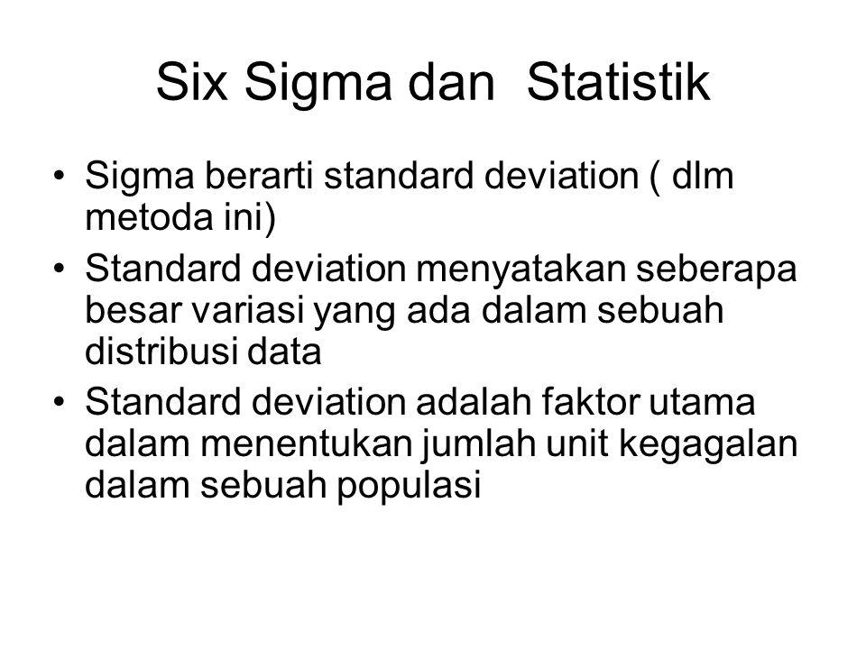 Six Sigma dan Statistik Sigma berarti standard deviation ( dlm metoda ini) Standard deviation menyatakan seberapa besar variasi yang ada dalam sebuah