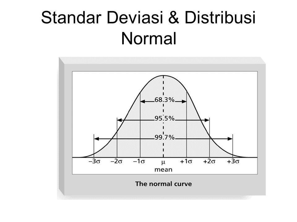 Standar Deviasi & Distribusi Normal