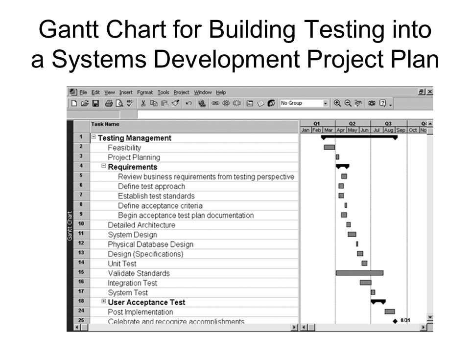 Gantt Chart for Building Testing into a Systems Development Project Plan SE 3773 MPTI – Kualitas - IMD