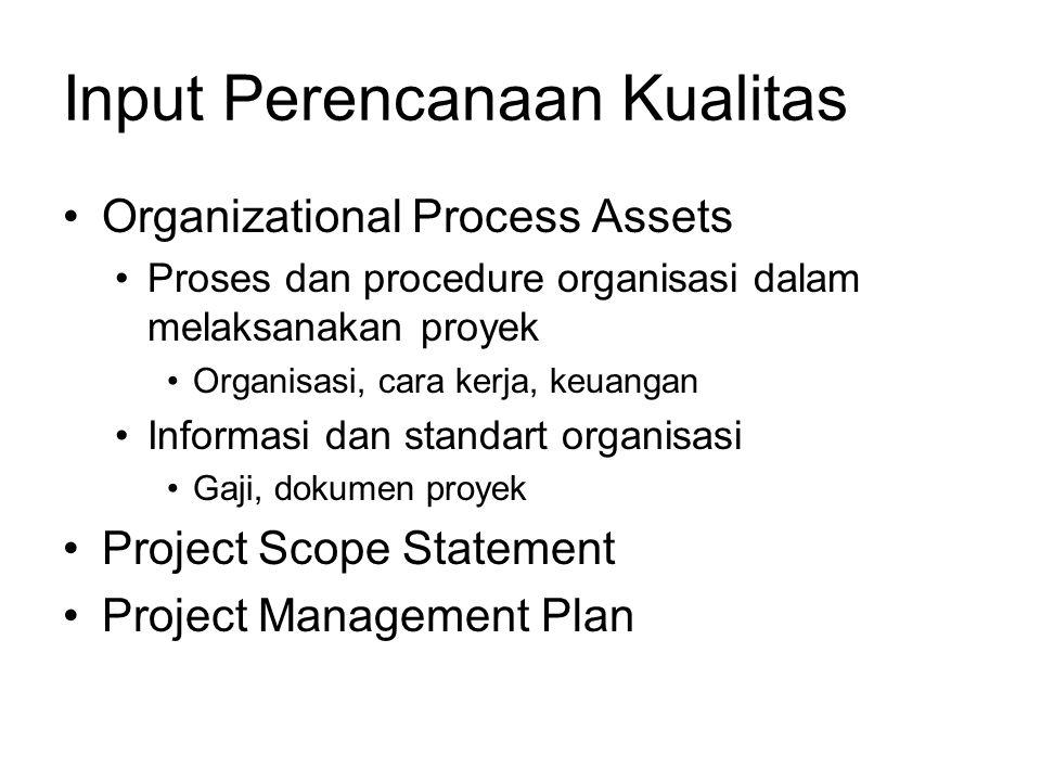 Input Perencanaan Kualitas Organizational Process Assets Proses dan procedure organisasi dalam melaksanakan proyek Organisasi, cara kerja, keuangan In