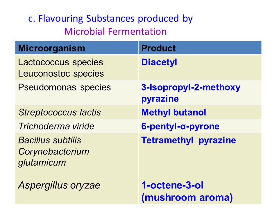 c. Flavouring Substances produced by Microbial Fermentation MicroorganismProduct Lactococcus species Leuconostoc species Diacetyl Pseudomonas species3