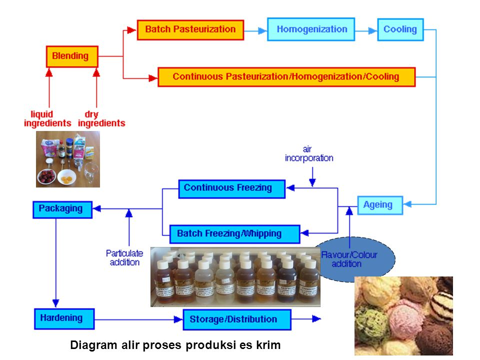 Diagram alir proses produksi es krim