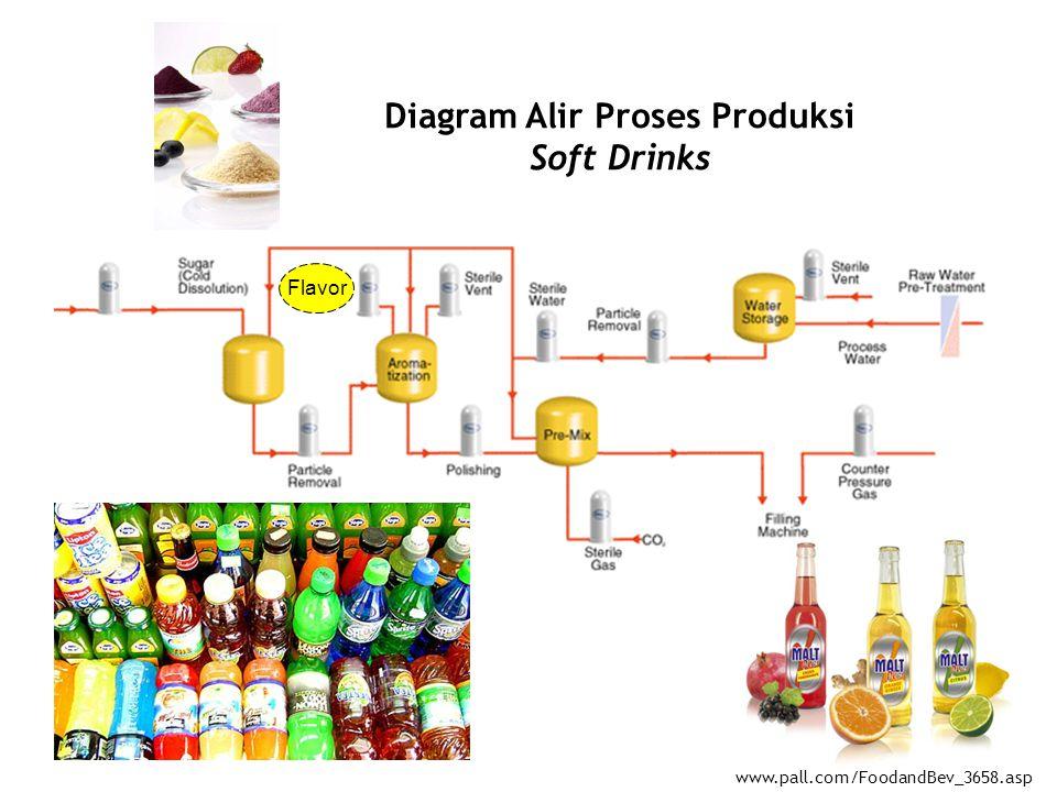 Diagram Alir Proses Produksi Soft Drinks www.pall.com/FoodandBev_3658.asp Flavor