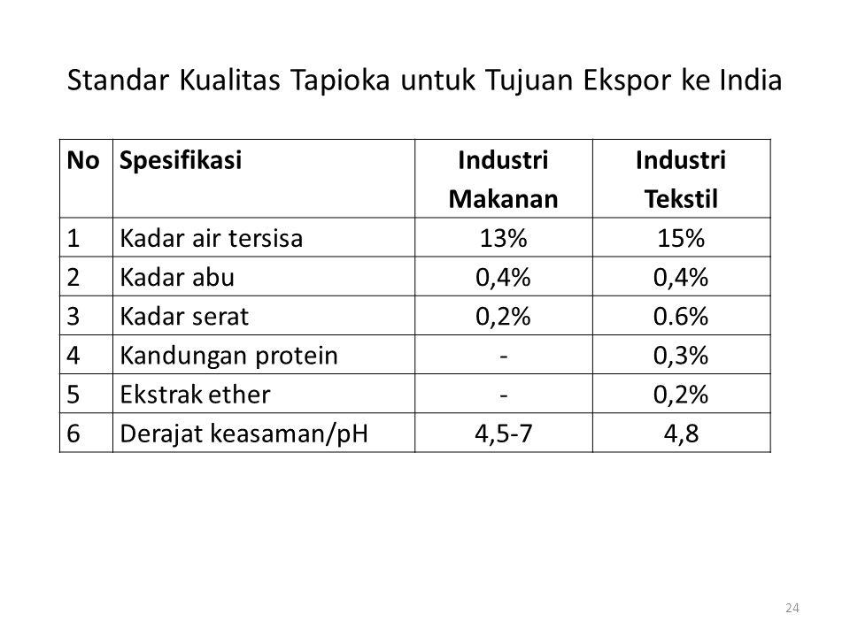 NoSpesifikasi Industri Makanan Industri Tekstil 1Kadar air tersisa13%15% 2Kadar abu0,4% 3Kadar serat0,2%0.6% 4Kandungan protein-0,3% 5Ekstrak ether-0,2% 6Derajat keasaman/pH4,5-74,8 Standar Kualitas Tapioka untuk Tujuan Ekspor ke India 24