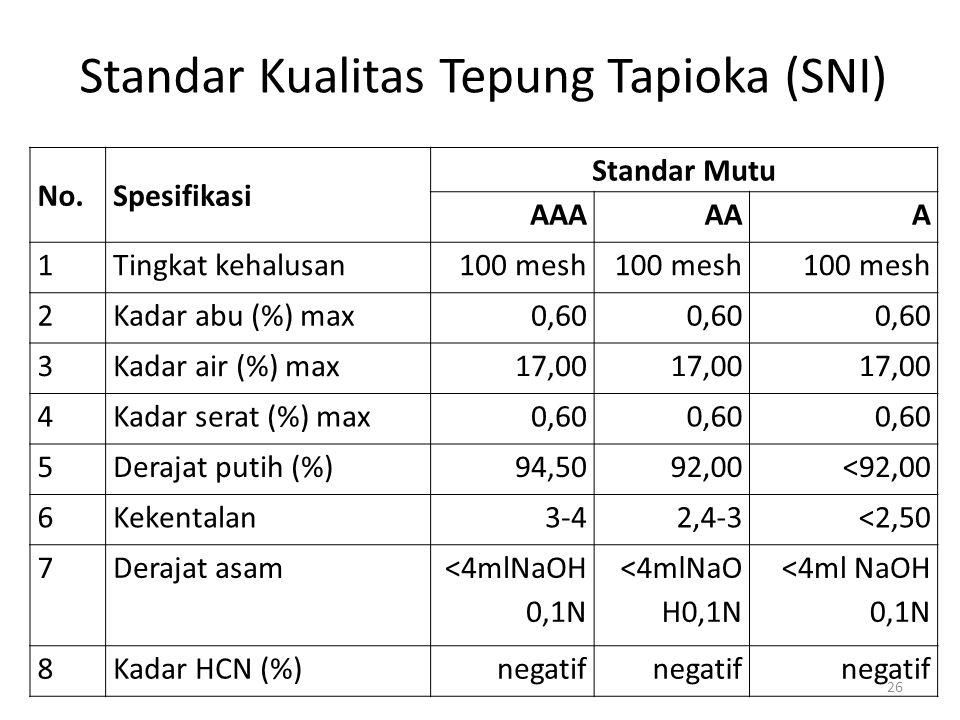 No.Spesifikasi Standar Mutu AAAAAA 1Tingkat kehalusan100 mesh 2Kadar abu (%) max0,60 3Kadar air (%) max17,00 4Kadar serat (%) max0,60 5Derajat putih (%)94,5092,00<92,00 6Kekentalan3-42,4-3<2,50 7Derajat asam <4mlNaOH 0,1N 8Kadar HCN (%)negatif Standar Kualitas Tepung Tapioka (SNI) 26