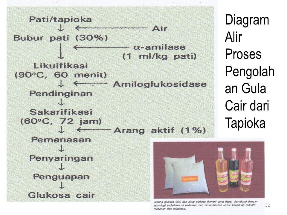 32 Diagram Alir Proses Pengolah an Gula Cair dari Tapioka