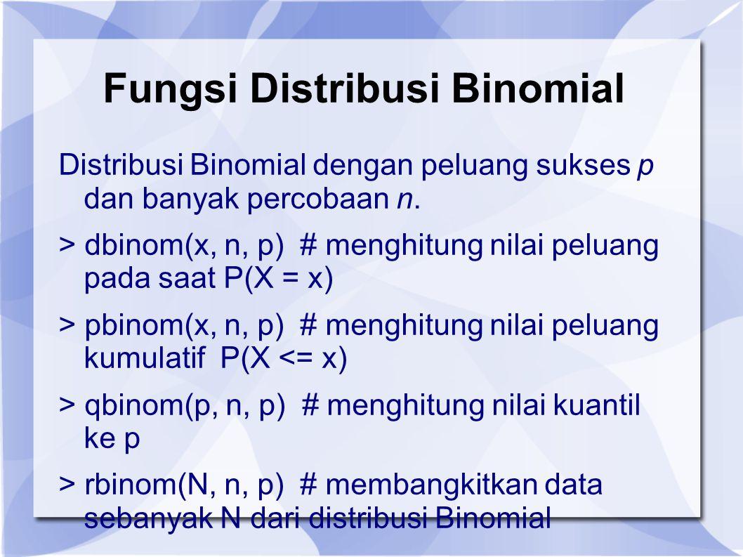 Fungsi Distribusi Binomial Distribusi Binomial dengan peluang sukses p dan banyak percobaan n.