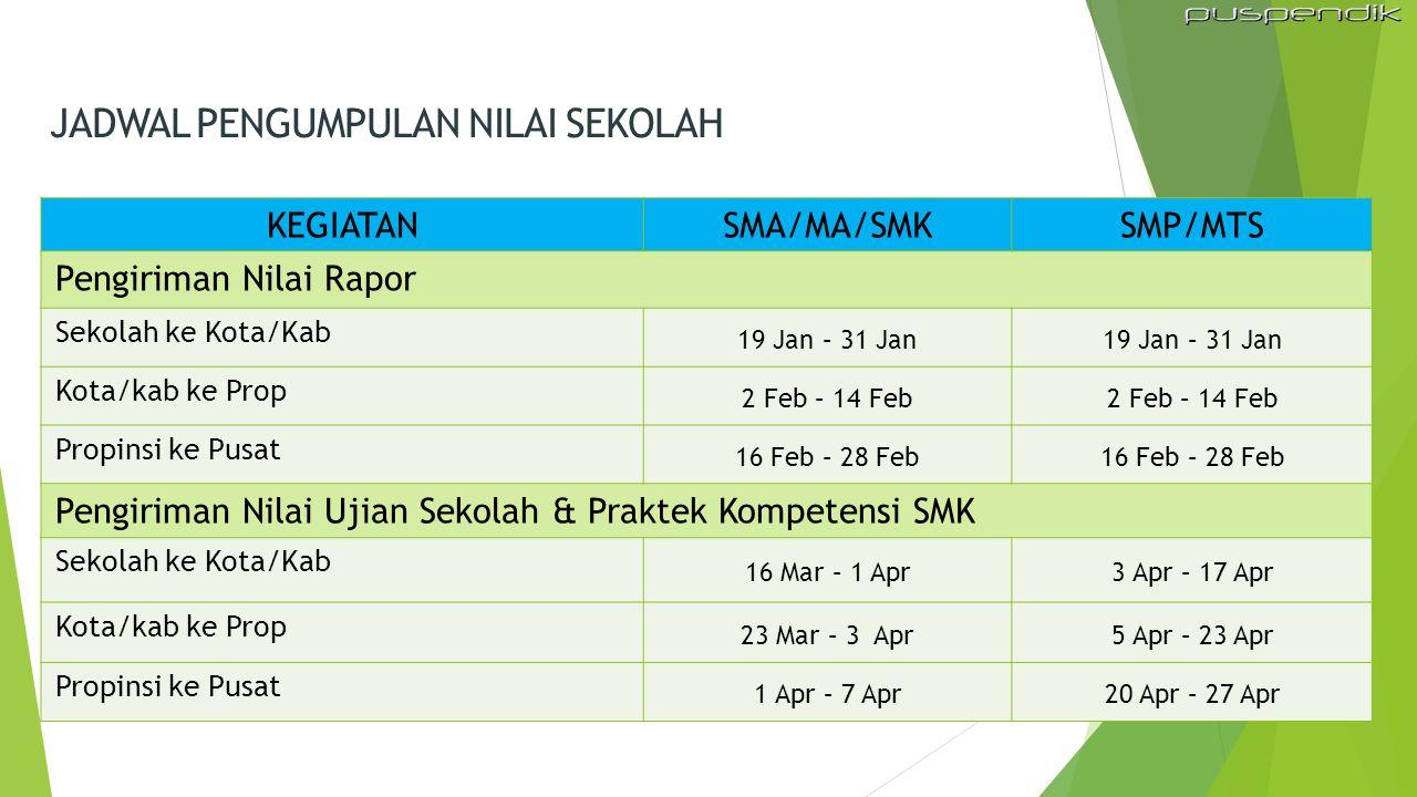 KEGIATANSMA/MA/SMKSMP/MTS Pengiriman Nilai Rapor Sekolah ke Kota/Kab 19 Jan – 31 Jan Kota/kab ke Prop 2 Feb – 14 Feb Propinsi ke Pusat 16 Feb – 28 Feb