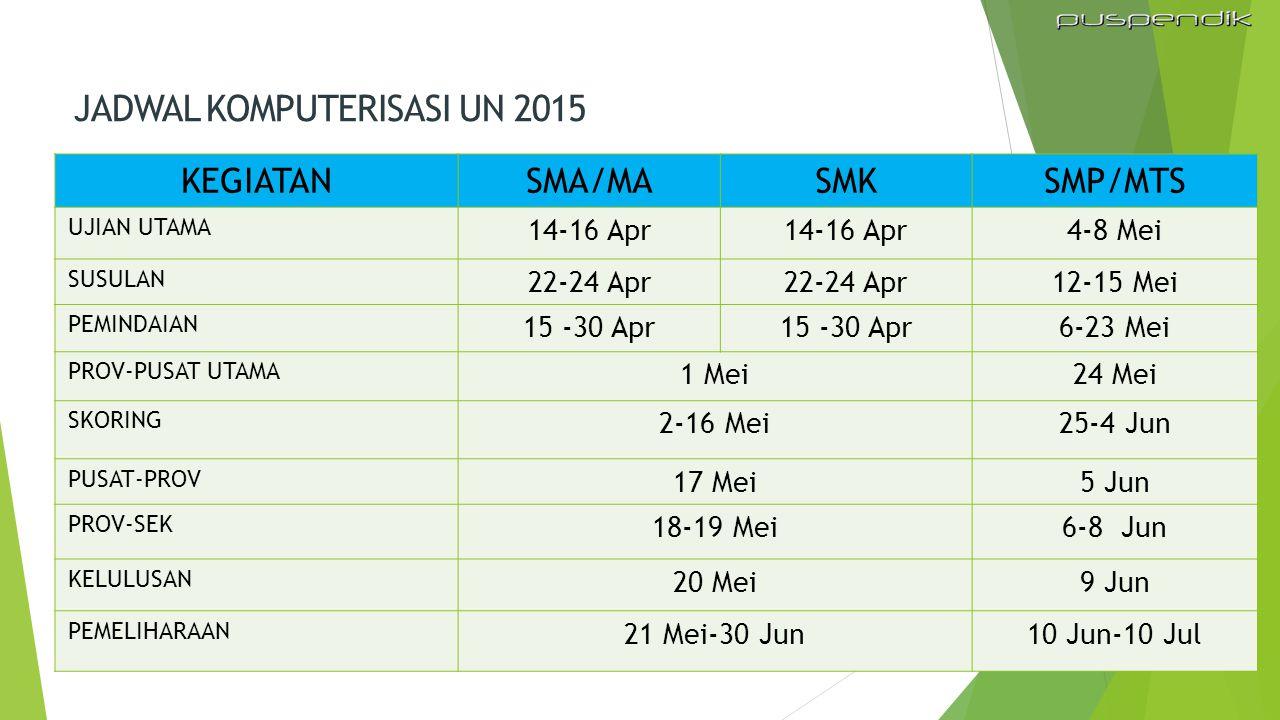 KEGIATANSMA/MASMKSMP/MTS UJIAN UTAMA 14-16 Apr 4-8 Mei SUSULAN 22-24 Apr 12-15 Mei PEMINDAIAN 15 -30 Apr 6-23 Mei PROV-PUSAT UTAMA 1 Mei24 Mei SKORING