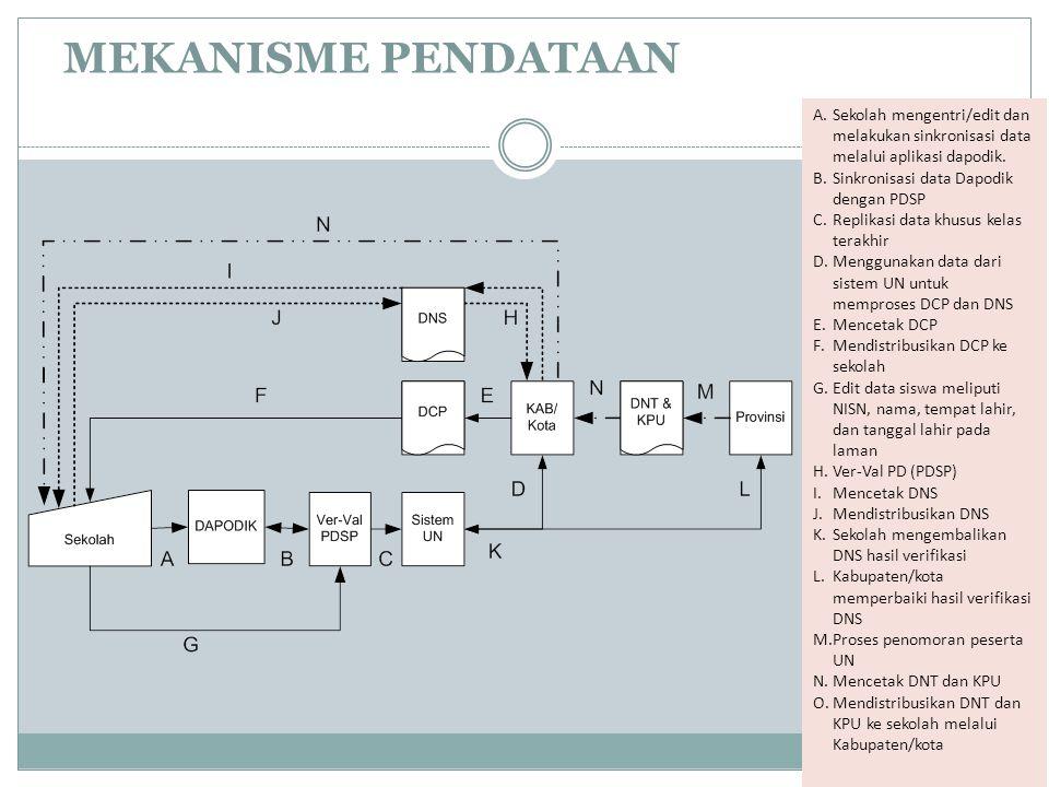 MEKANISME PENDATAAN A.Sekolah mengentri/edit dan melakukan sinkronisasi data melalui aplikasi dapodik. B.Sinkronisasi data Dapodik dengan PDSP C.Repli