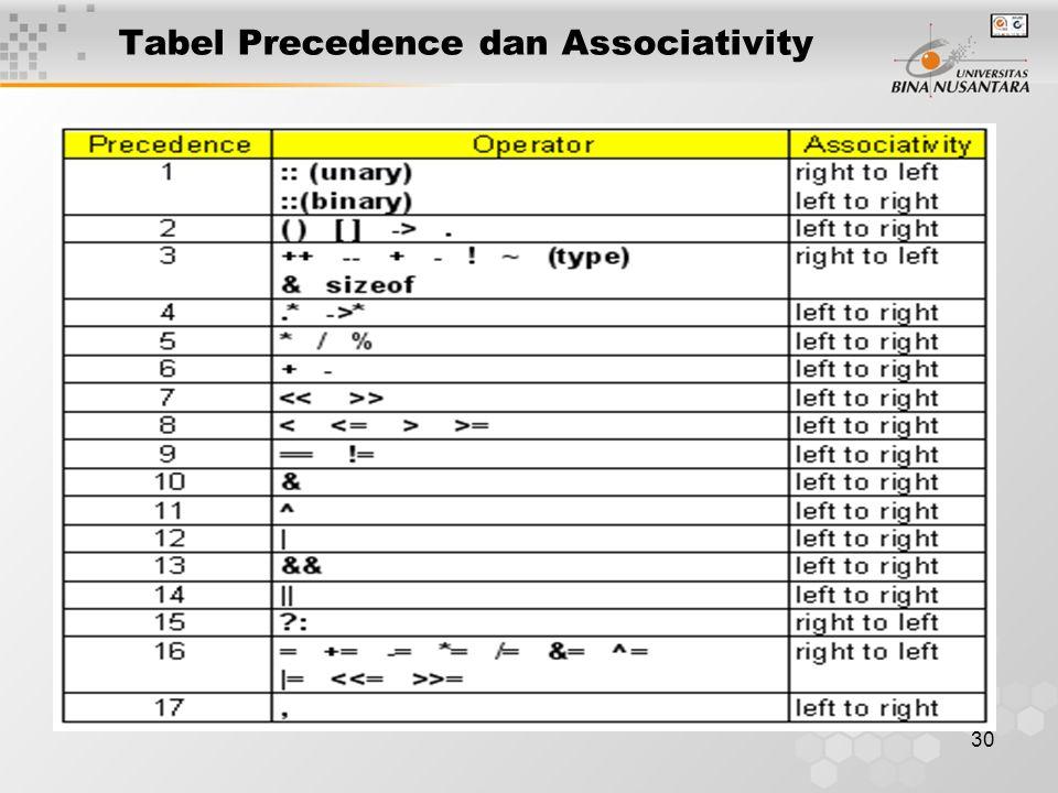 30 Tabel Precedence dan Associativity