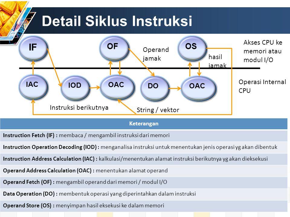 Detail Siklus Instruksi IF OF OS IAC IOD OAC DO OAC Akses CPU ke memori atau modul I/O Operasi Internal CPU Instruksi berikutnya String / vektor hasil