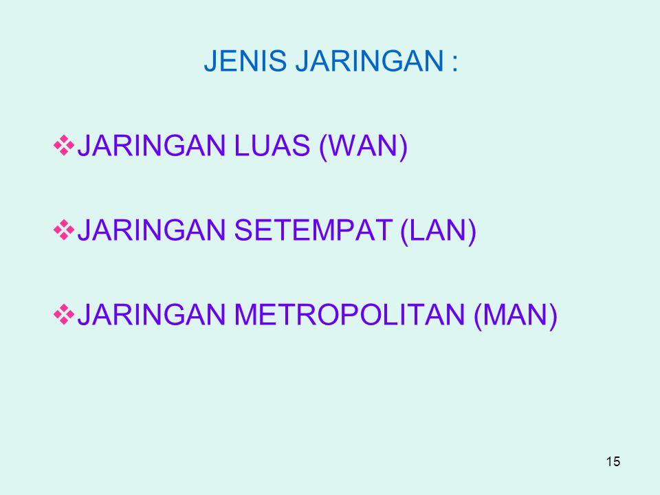 15 JENIS JARINGAN :  JARINGAN LUAS (WAN)  JARINGAN SETEMPAT (LAN)  JARINGAN METROPOLITAN (MAN)