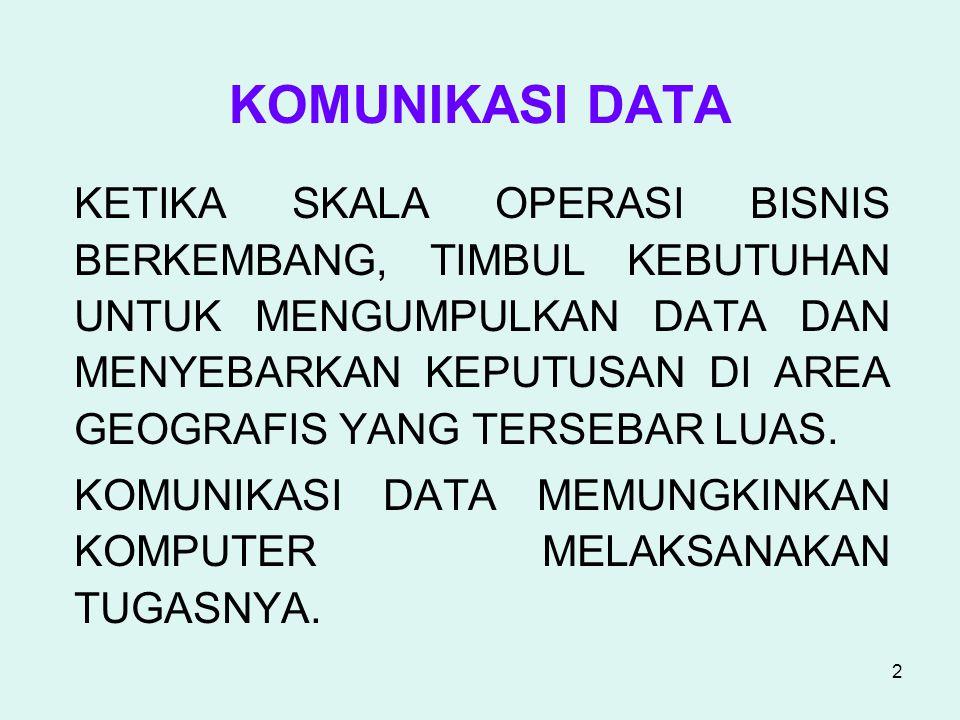 3 Sejarah Komunikasi data.