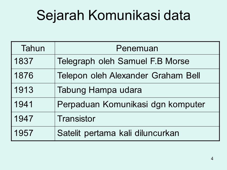4 Sejarah Komunikasi data. TahunPenemuan 1837Telegraph oleh Samuel F.B Morse 1876Telepon oleh Alexander Graham Bell 1913Tabung Hampa udara 1941Perpadu
