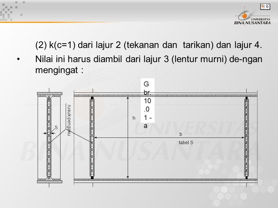 (2) k(c=1) dari lajur 2 (tekanan dan tarikan) dan lajur 4. Nilai ini harus diambil dari lajur 3 (lentur murni) de-ngan mengingat : G br. 10.0 1 - a ta
